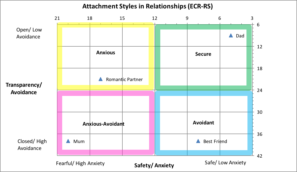 Attachment Styles – Dr Tony Weston – Home Page