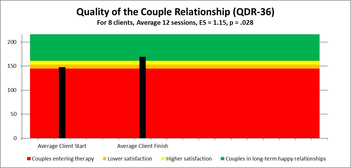 couple qdr total