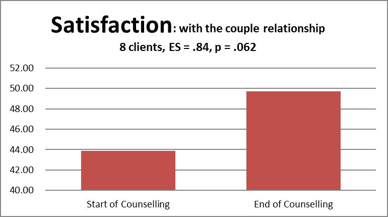 couple satisfaction