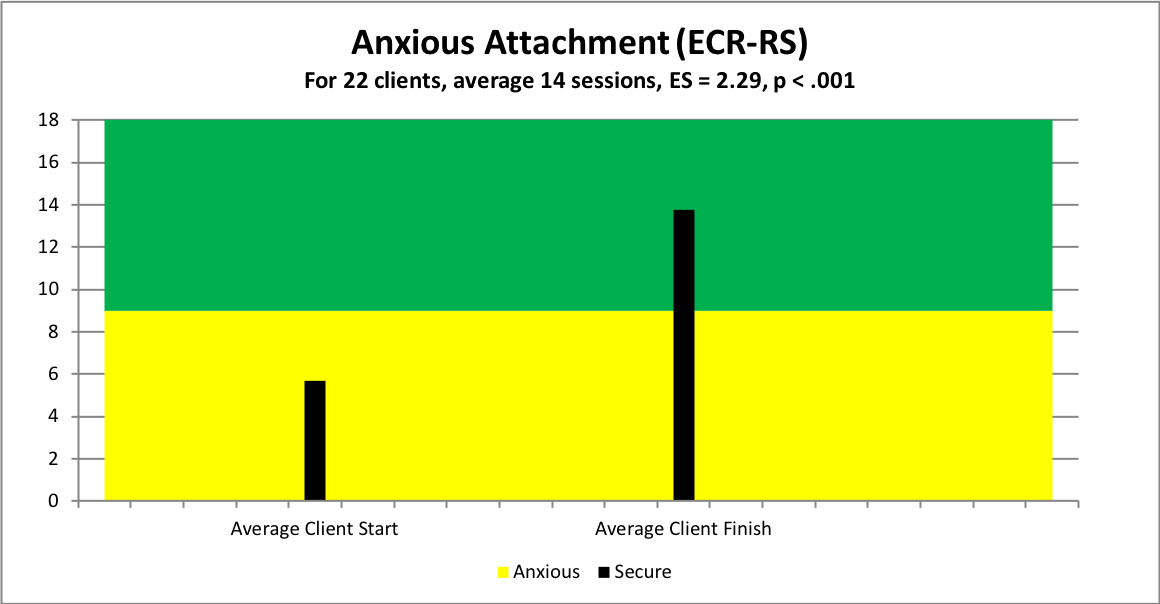 overall anxious attachment