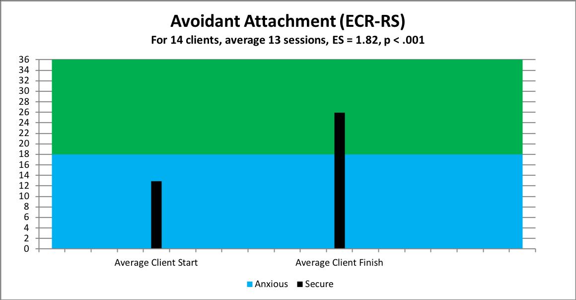 overall avoidant attachment
