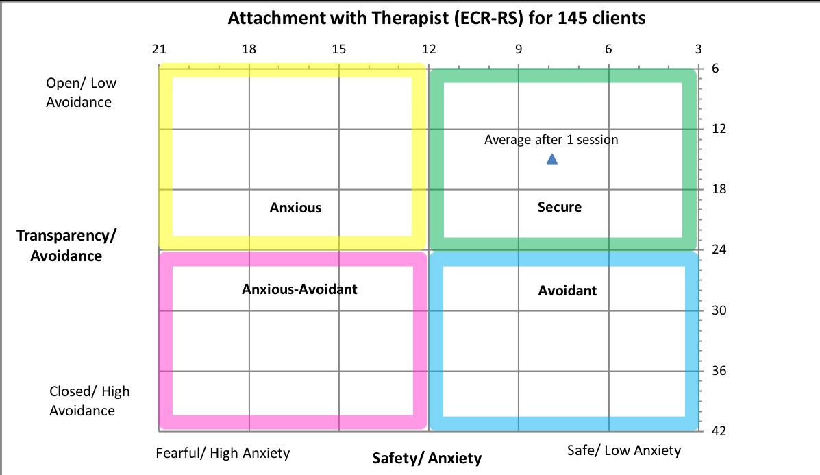 therapist attachment