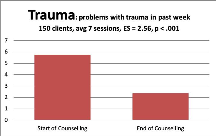 core trauma