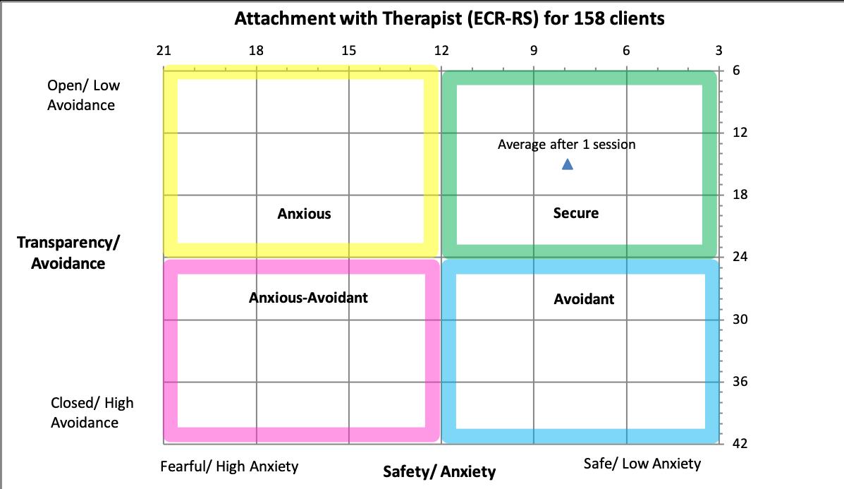 thearpist attachment