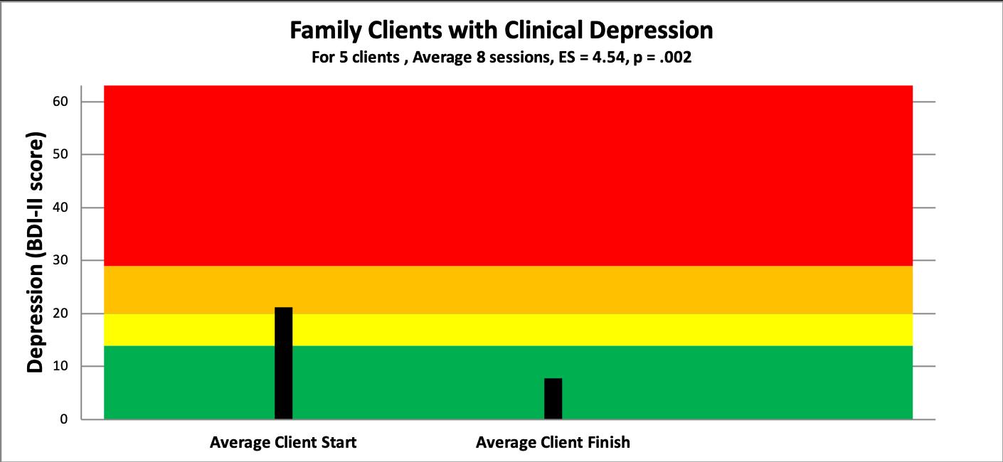 family depression