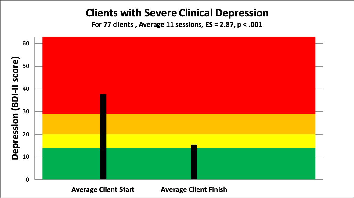 severe depression