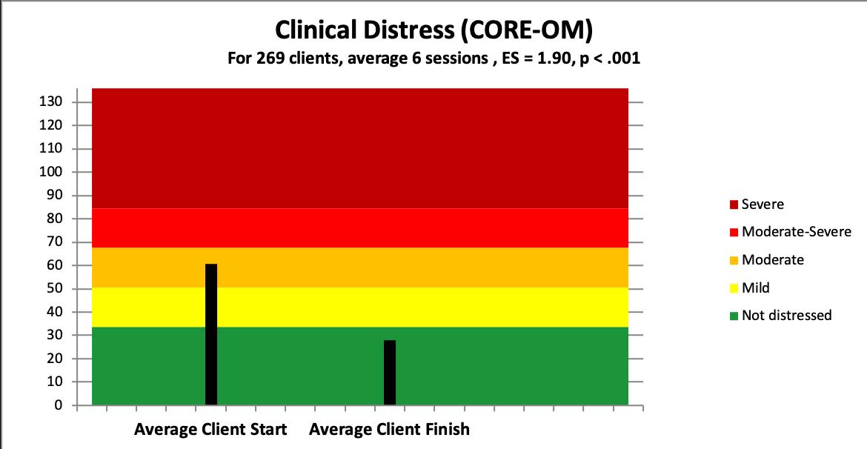core distress