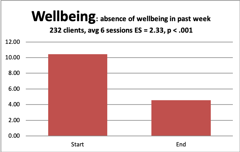 core wellbeing