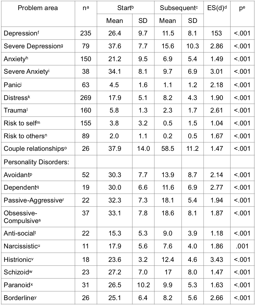 Table of Outcomes April 2019.png