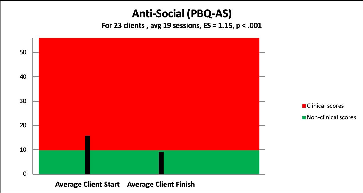 p anti-social