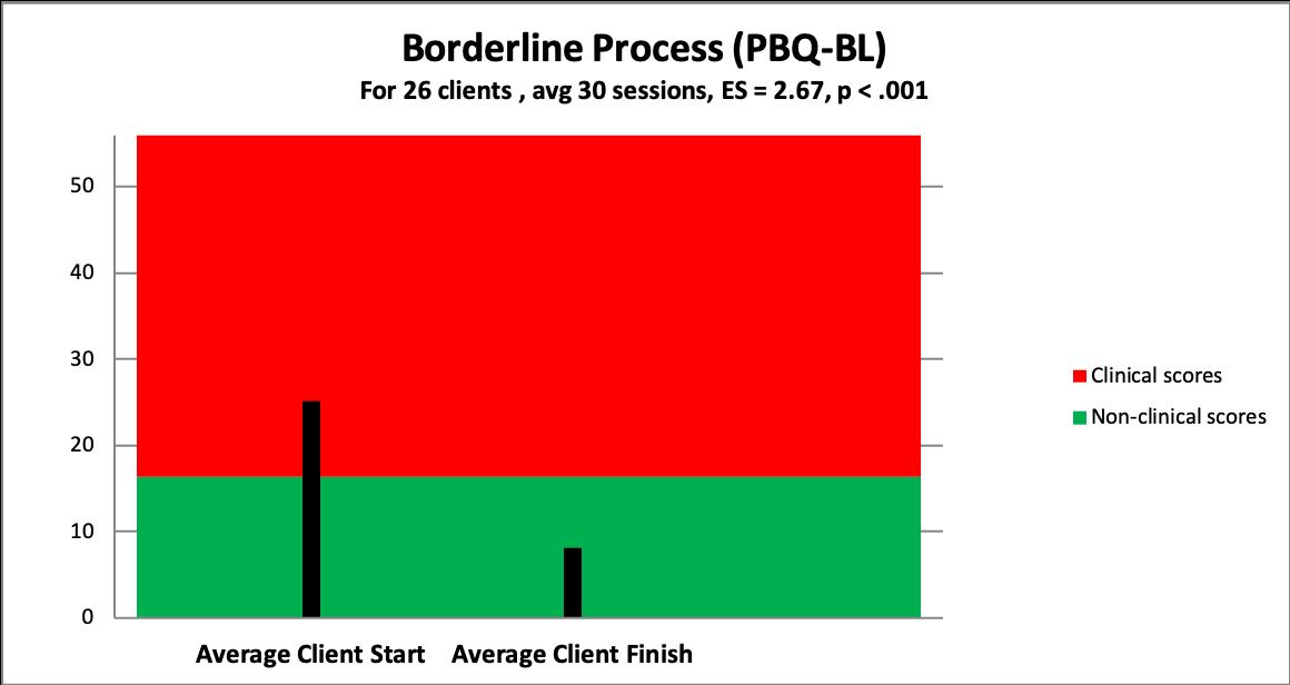 p borderline