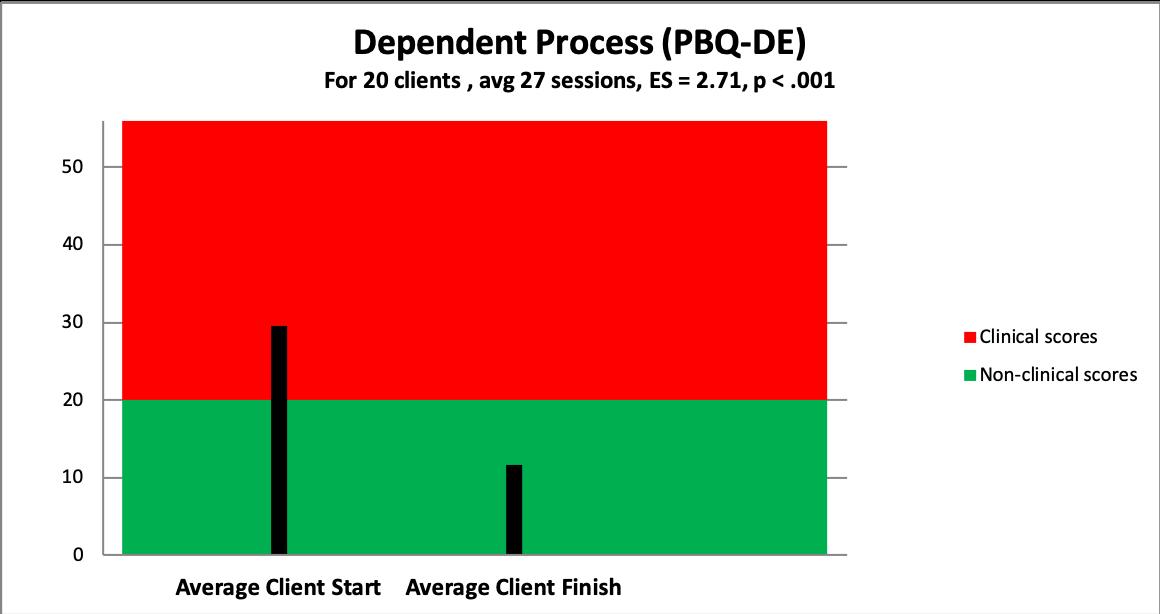 p dependent