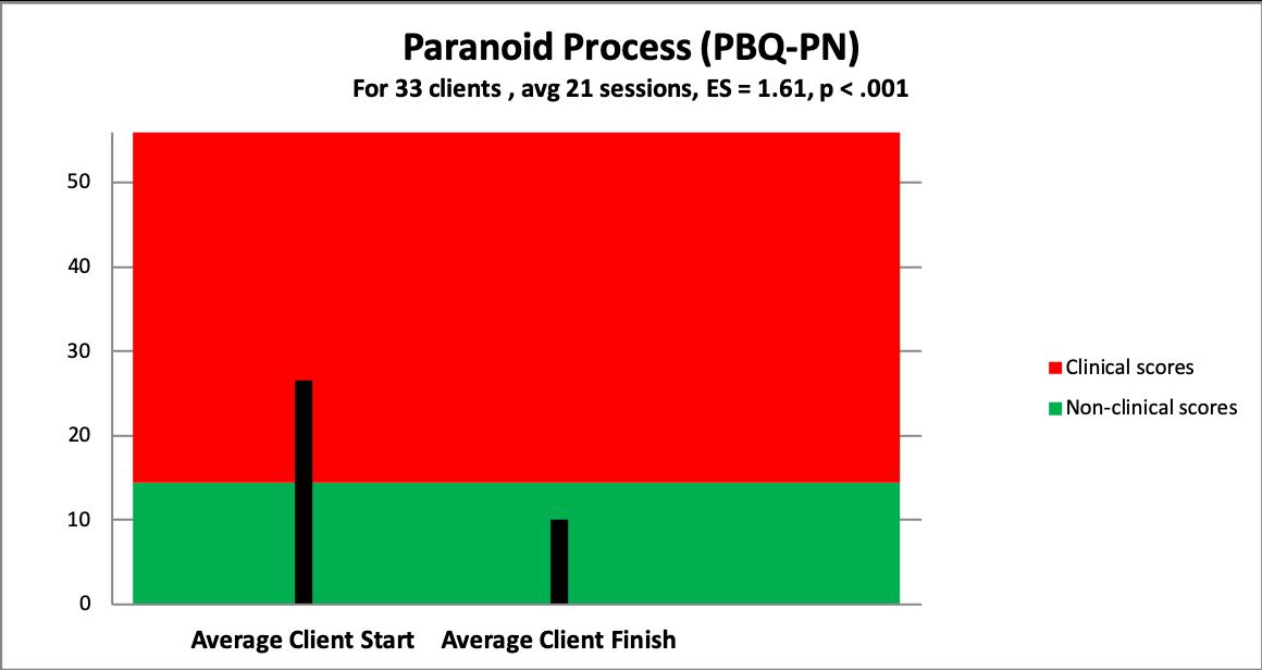 p paranoid