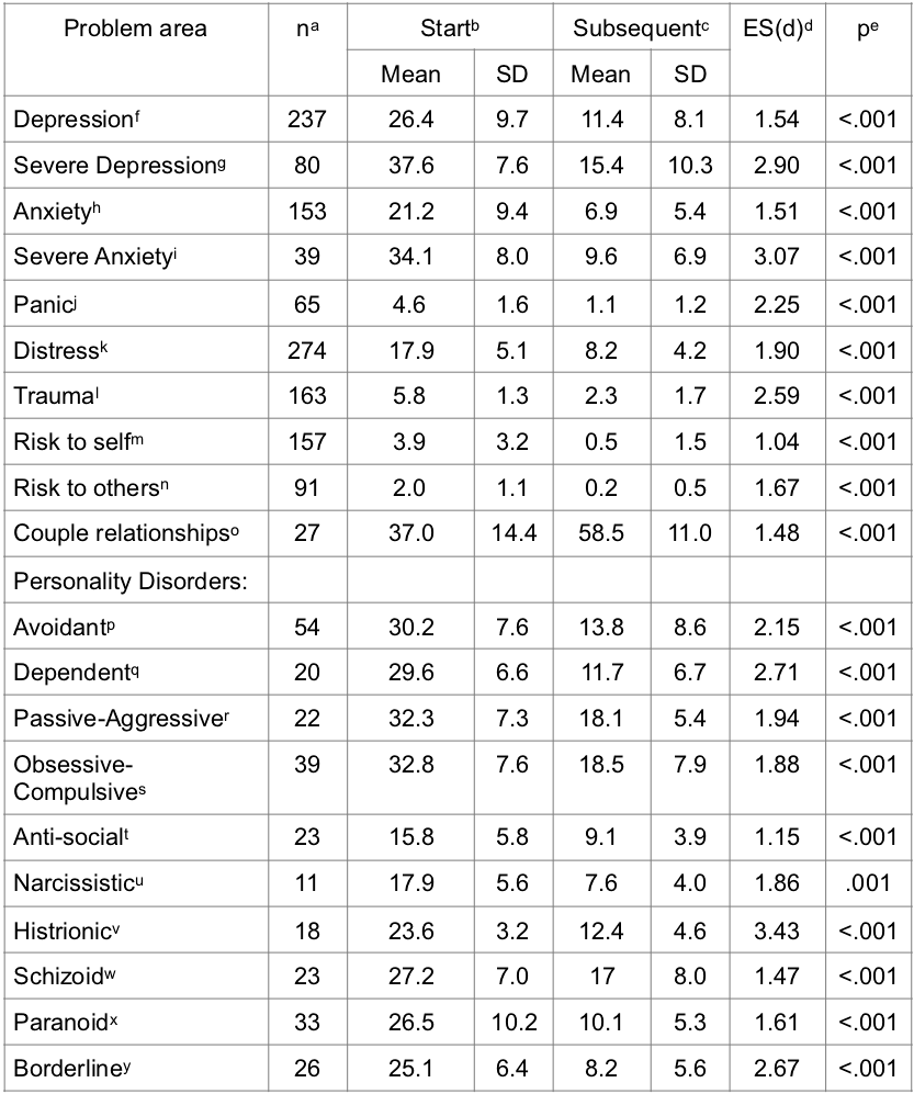 Table of Outcomes June 2019