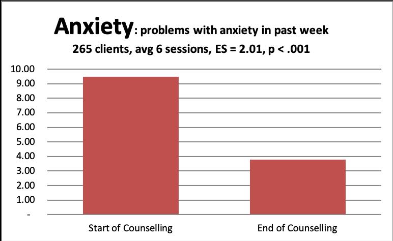 2 anxiety