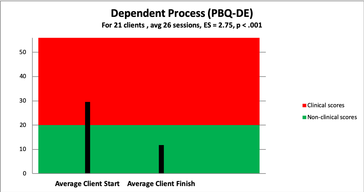 3 dependent