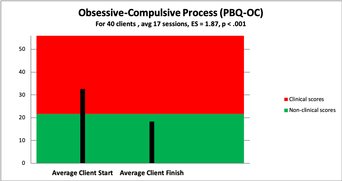 3 obsessive compulsive