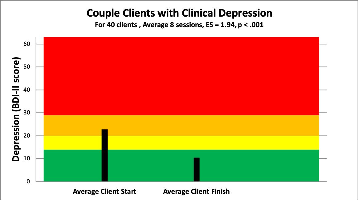5 couples depression