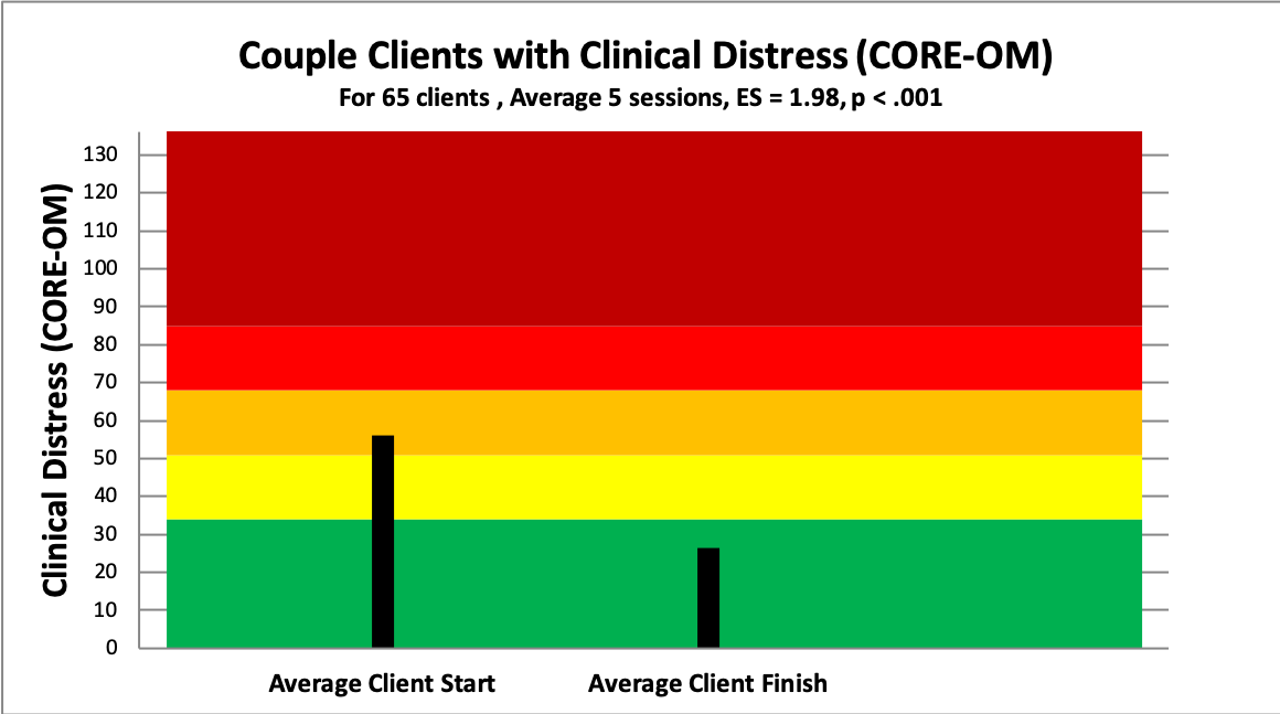 5 couples distress