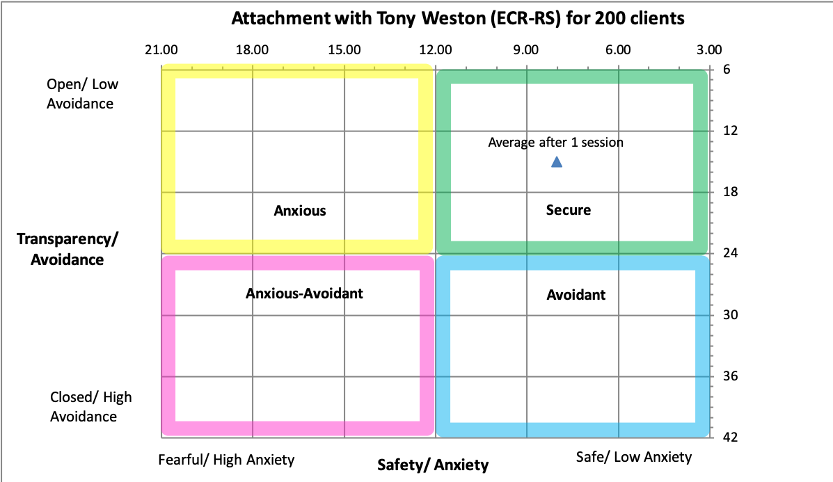 attachment with TW