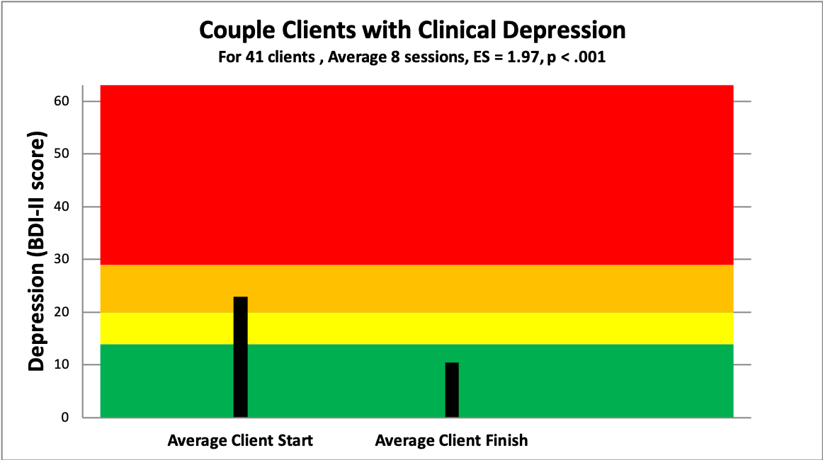 5 couple depression