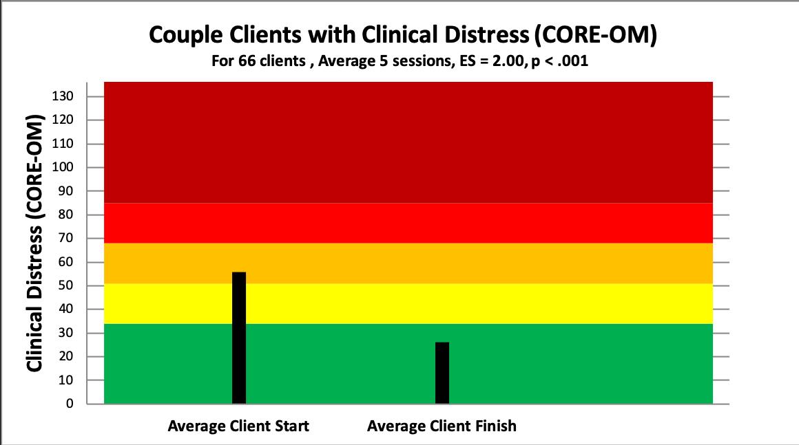 5 couple distress