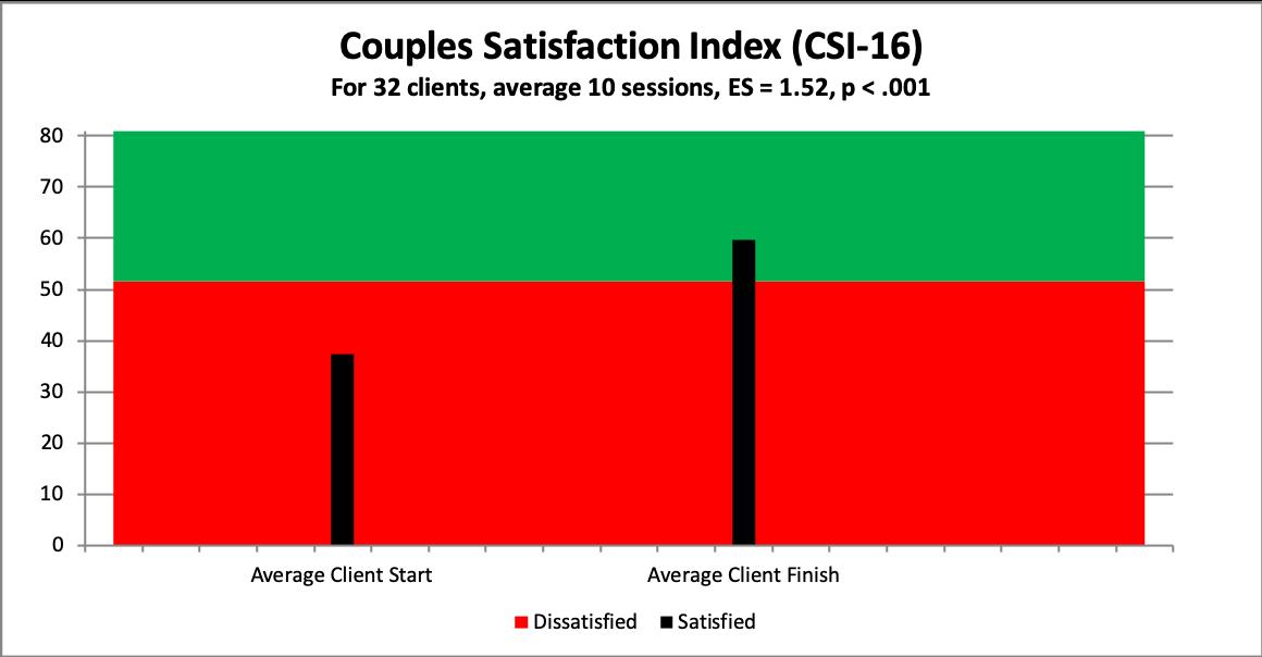 5 couple satisfaction