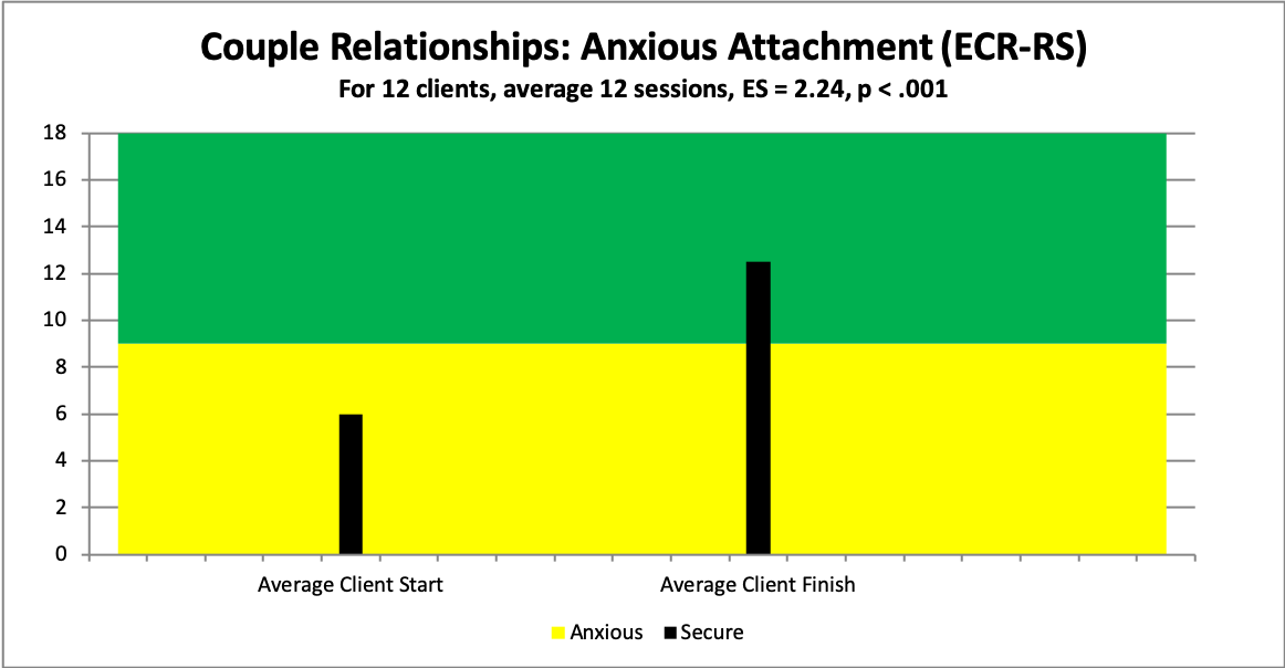 couple anxious attachment