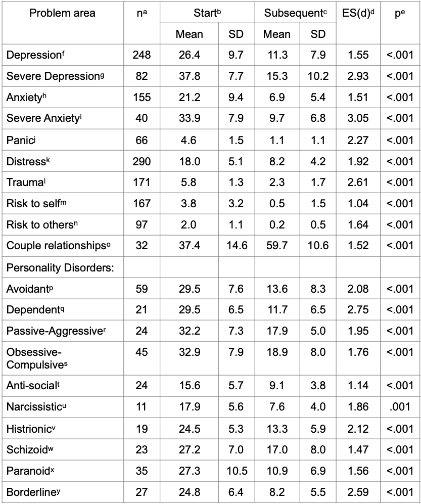 Table of Outcomes December 2019