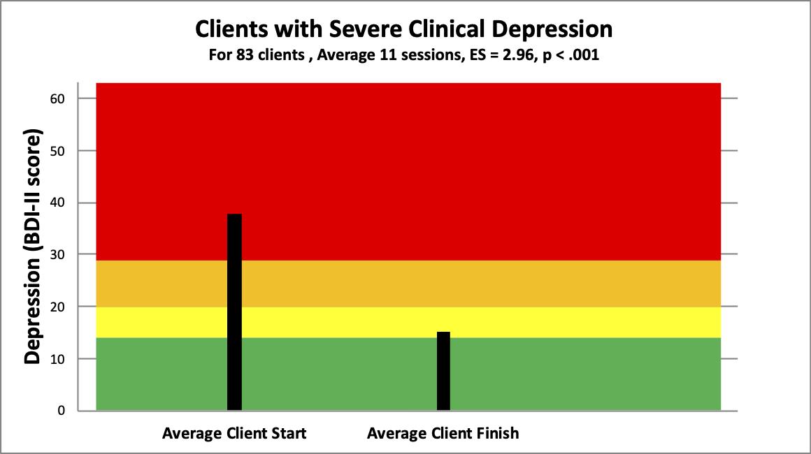 2 severe depression