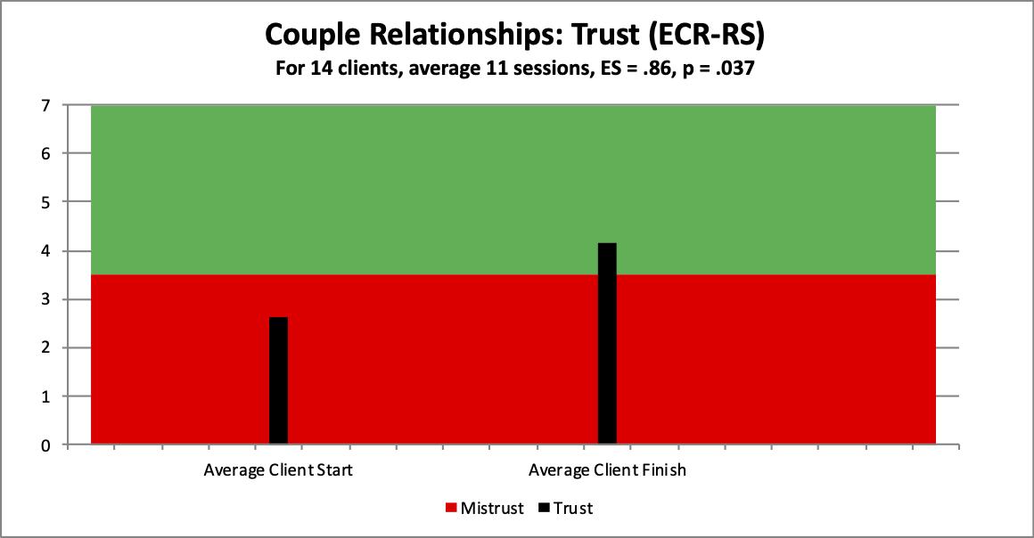 8 couple Att Trust copy