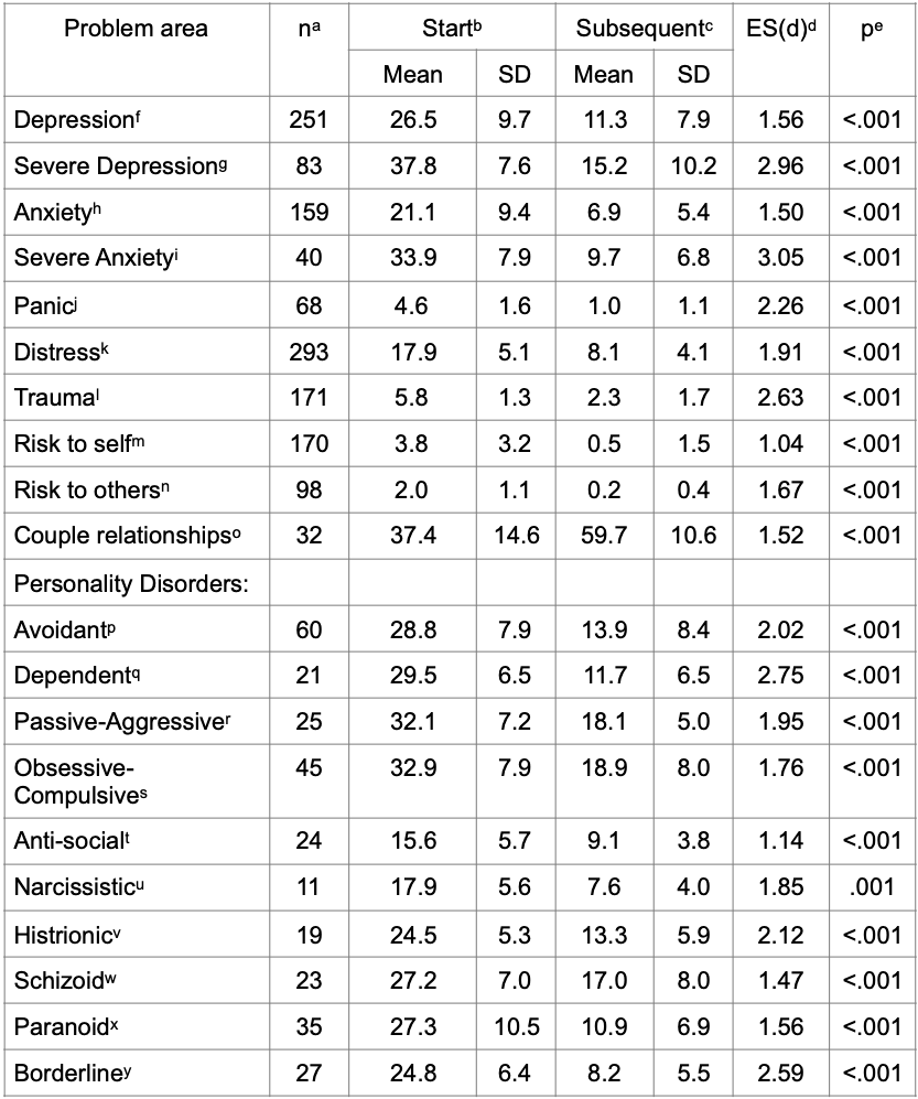 Table of Outcomes January 2020