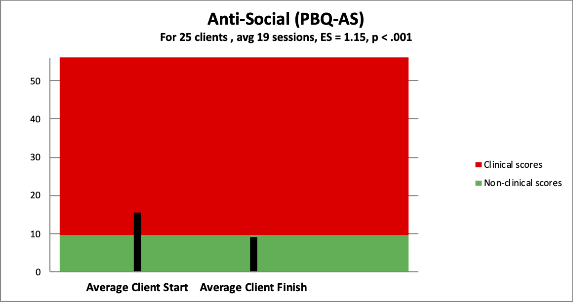 4 anti social