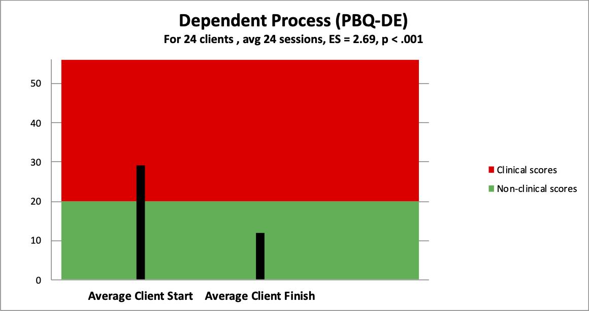 4 dependent