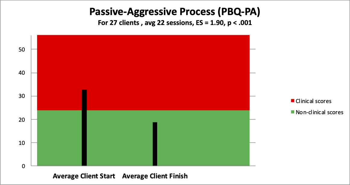 4 passive aggressive