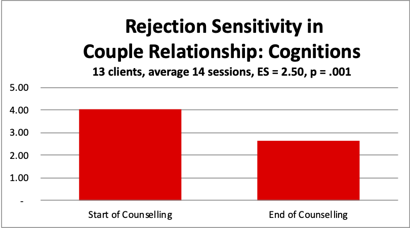 5 couple RS cognitions