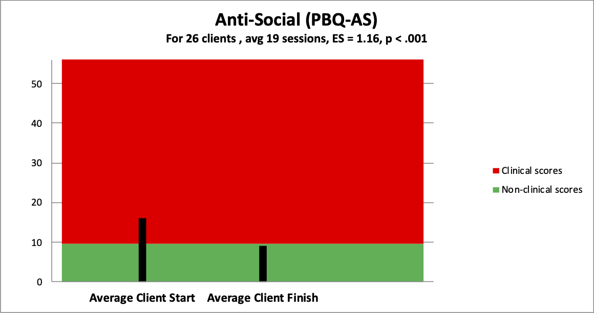 4 antisocial