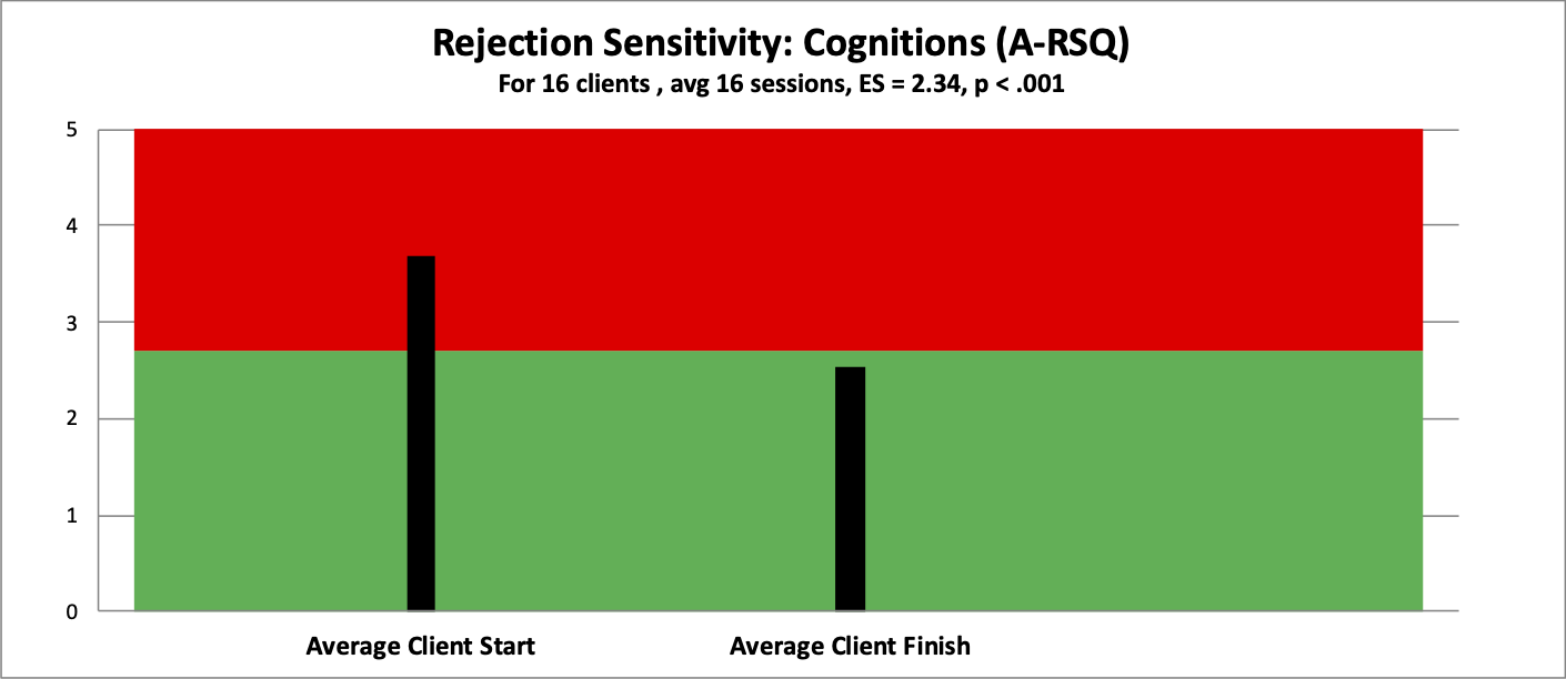 6 rs cognitions
