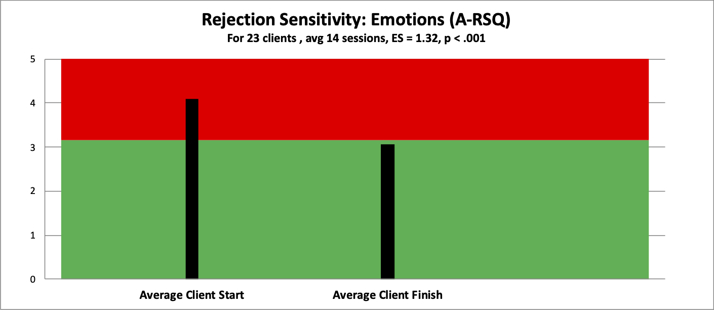 6 rs emotions