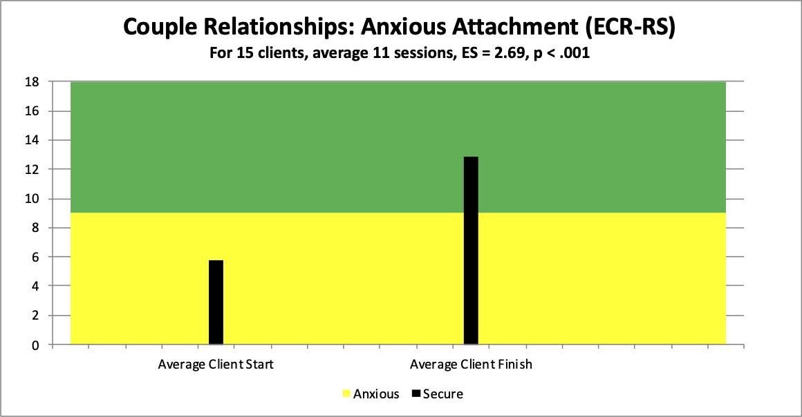 8 couples anx att