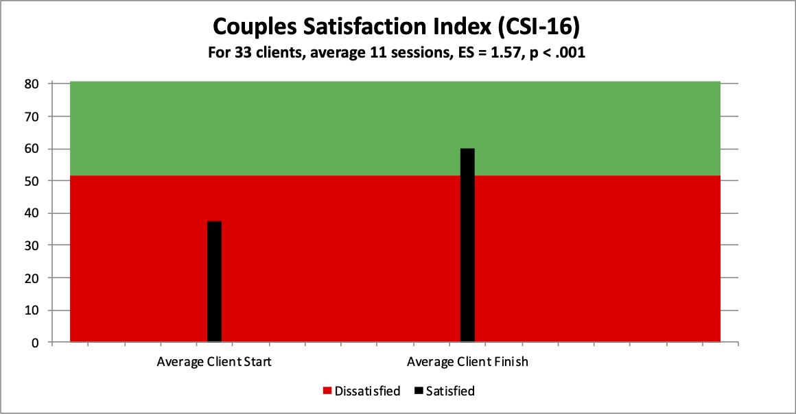 8 couples csi