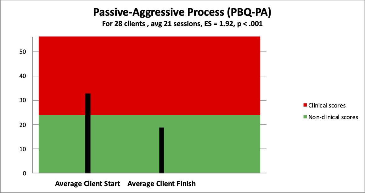 5 passive-aggressive