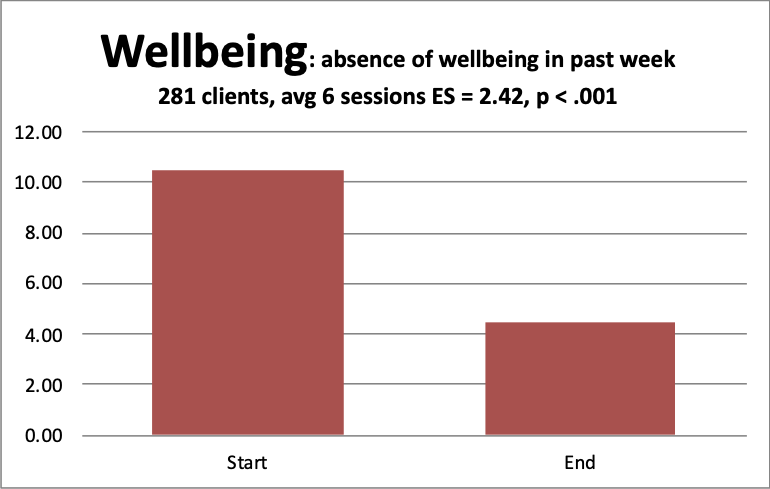 4 wellbeing