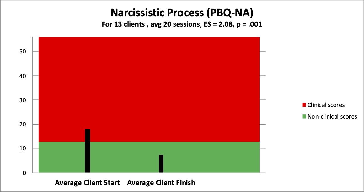 5 narcissistic