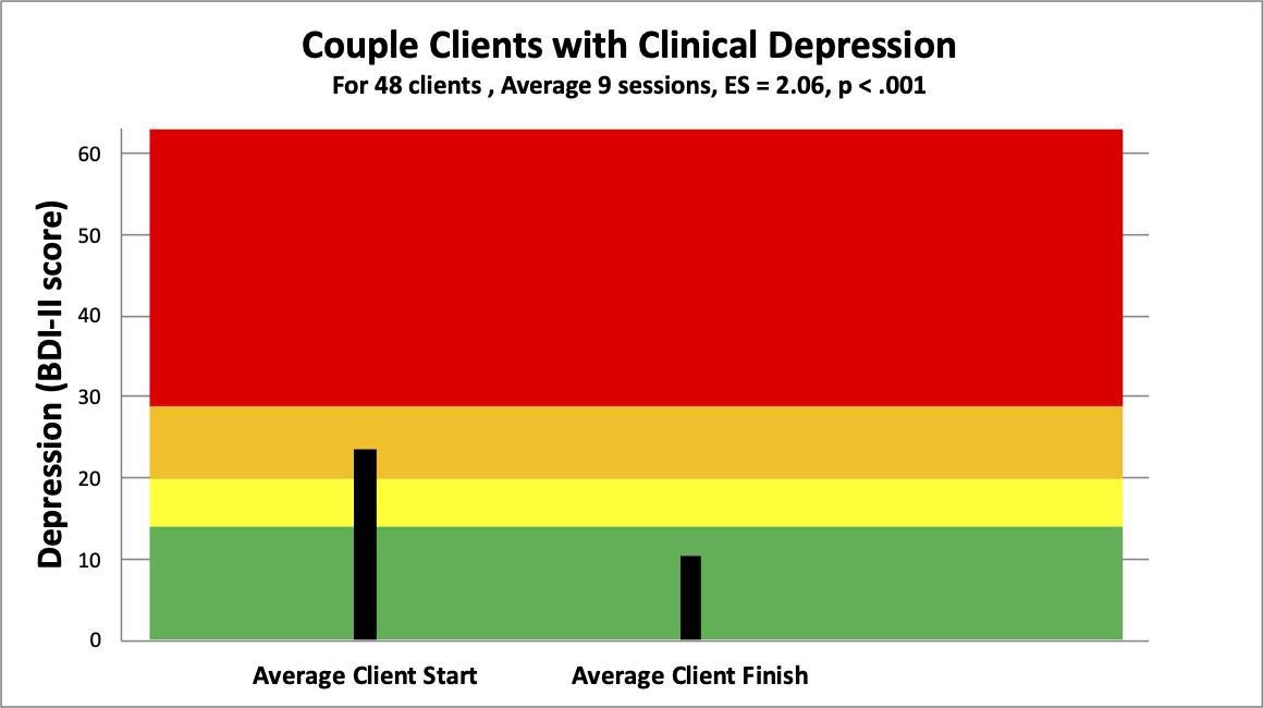 7 couple depression