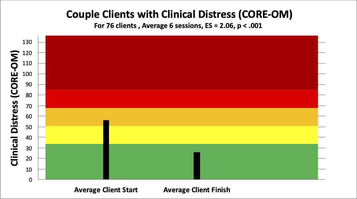 7 couple distress