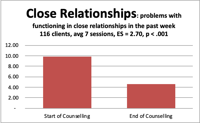 3 close relationships