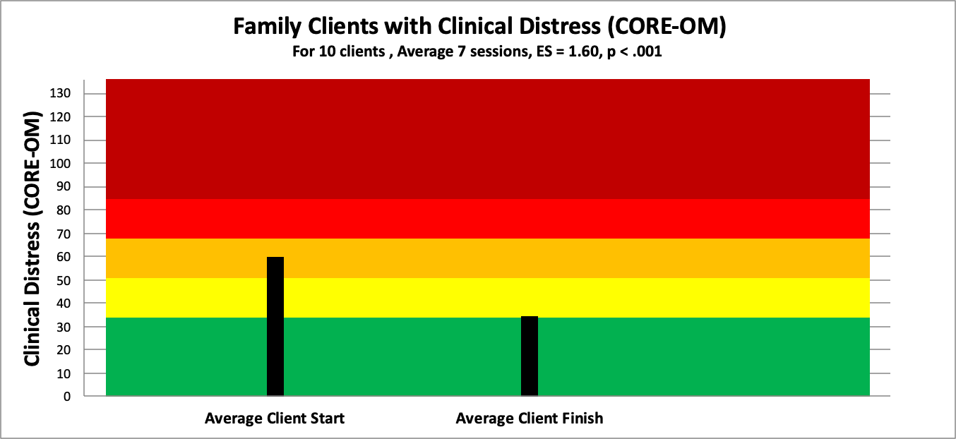 7 family distress