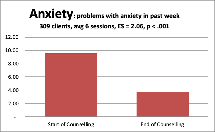 4 anxiety