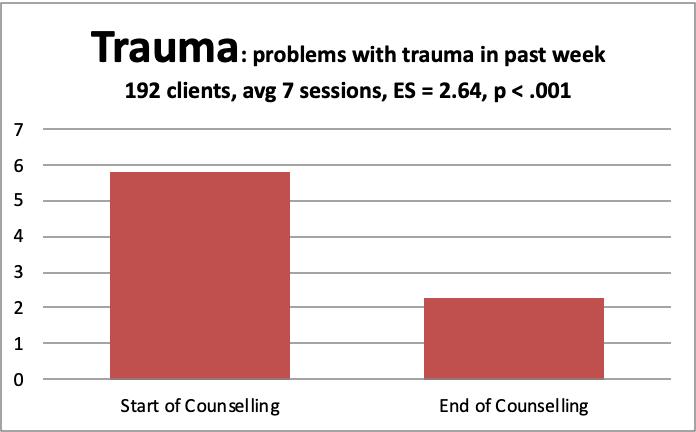 4 trauma
